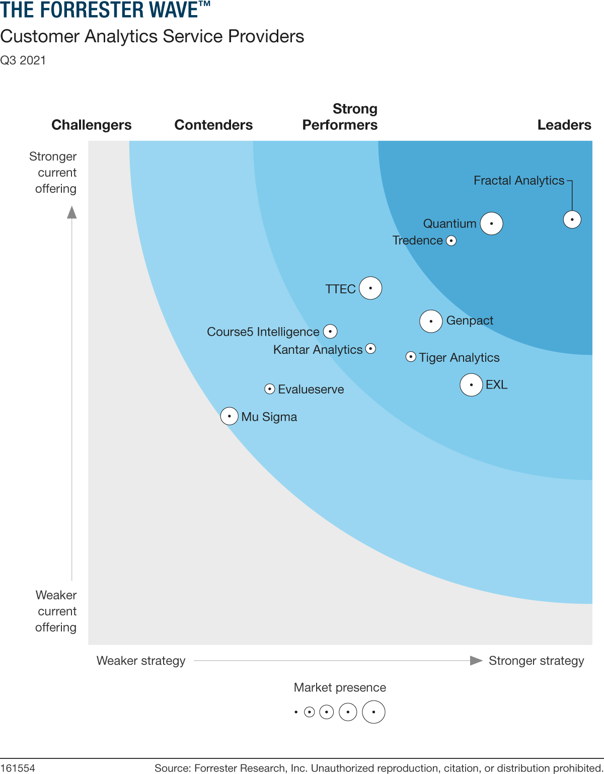 The Forrester Wave™ Customer Analytics Service Providers, Q3 2021